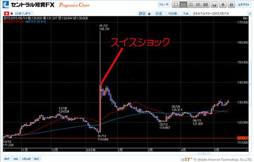 スイスフラン円チャート