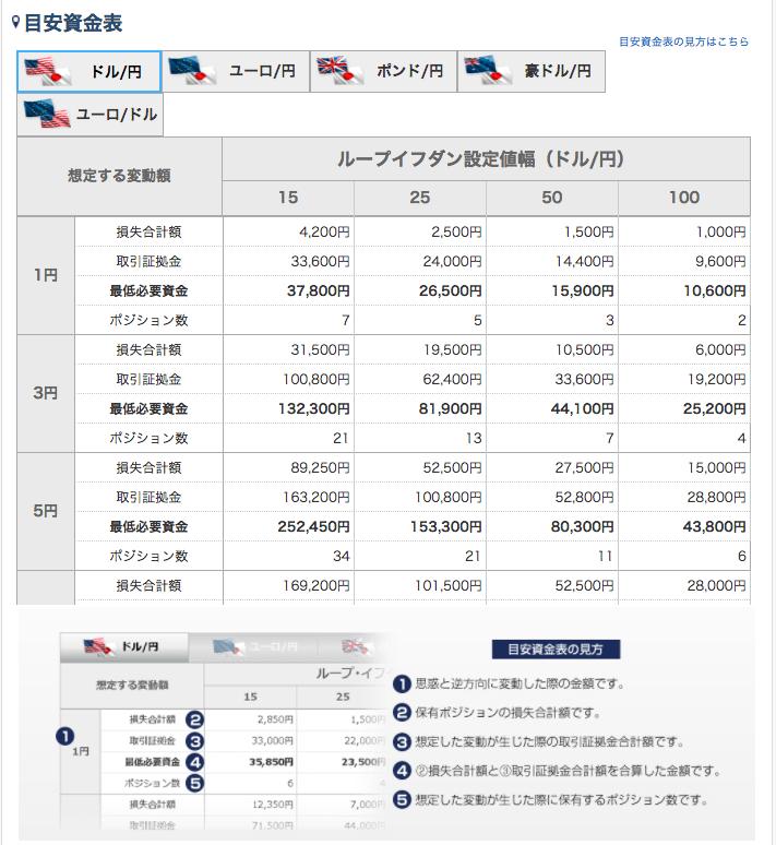 アイネット証券 資産目安表
