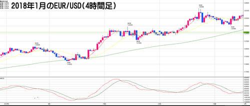 2018年1月のEUR/USD