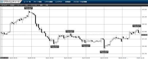2020年6月USD/JPY4時間足チャート