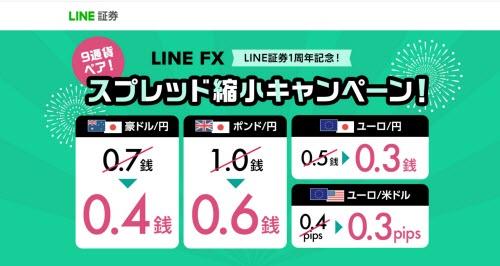 LINEFXスプレッド縮小キャンペーン