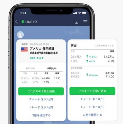 LINE証券[LINEFX]指標通知画面