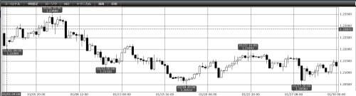 2021年1月EUR/USD4時間足チャート