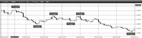 2021年3月EUR/USD4時間足チャート